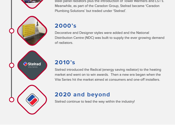 Stelrad infographic on mobile